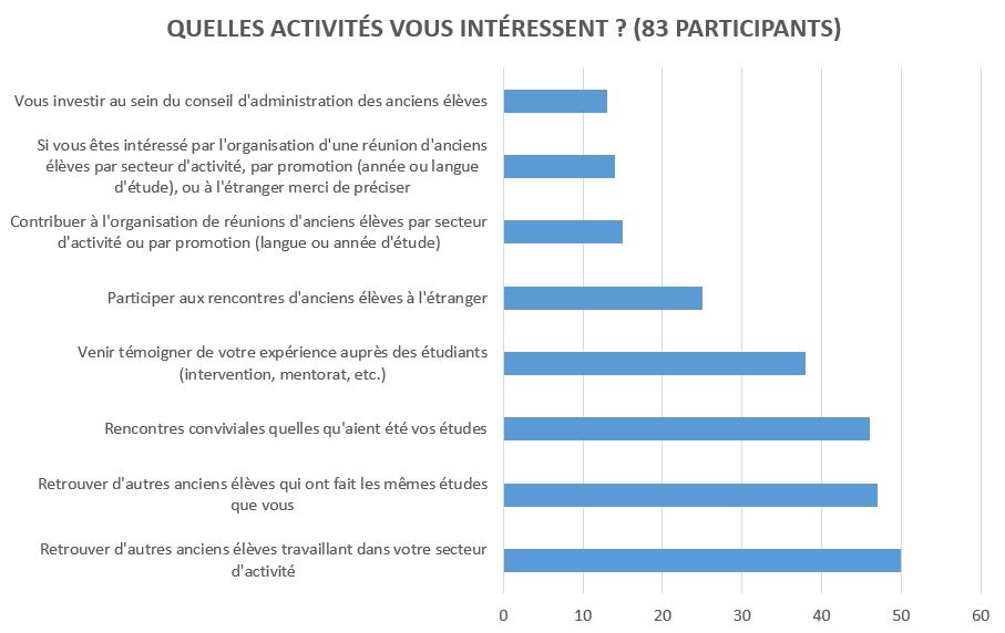 enquête nationale de rencontres en ligne